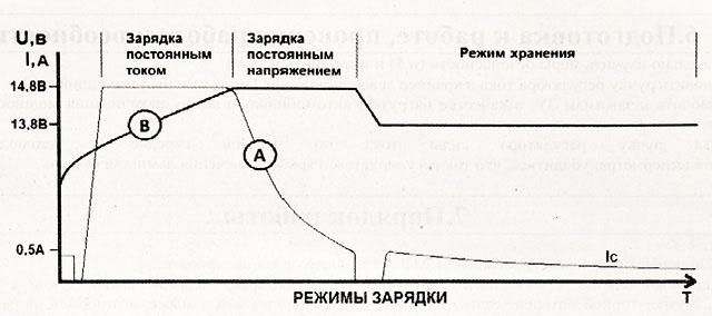 зарядное устройство НЕВА